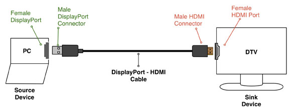 displayport to hdmi wiring color diagram   40 wiring
