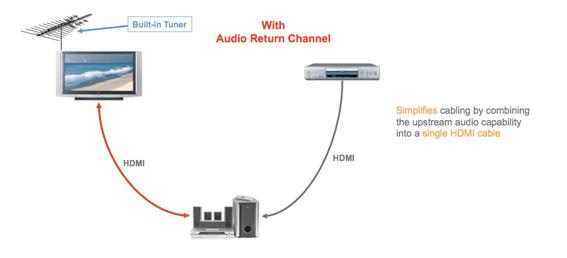 HDMI :: Manufacturer :: HDMI 1 4 :: Audio Return Channel