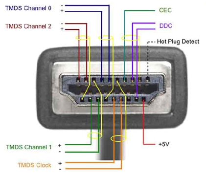 Hdmi Cable Wiring Diagram: HDMI :: Installers :: Inside an HDMI cable,Design