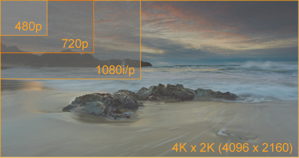 480P to 4k resolution source http://www.hdmi.org