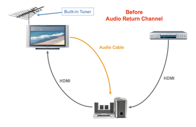 hdmi manufacturer hdmi 1 4 audio return channel audio return channel