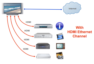 Ethernet on Hdmi    Manufacturer    Hdmi 1 4    Hdmi Ethernet Channel
